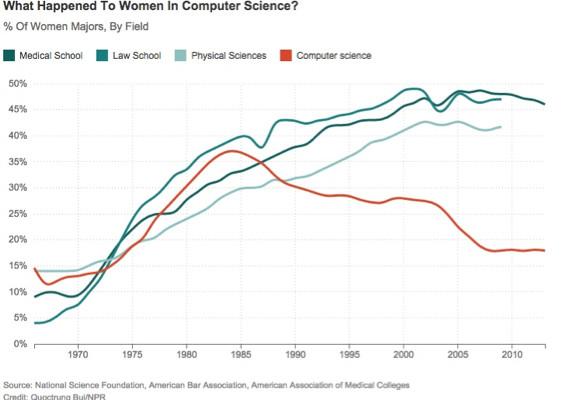 Women in CS